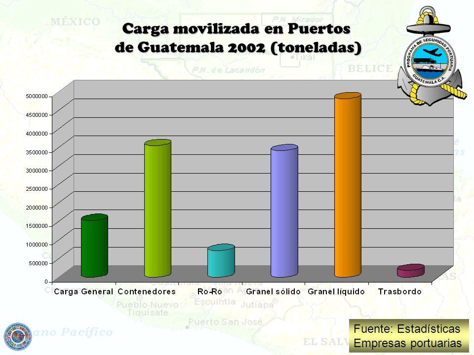 Carga movilizada en Puertos de Guatemala 2002 (toneladas)