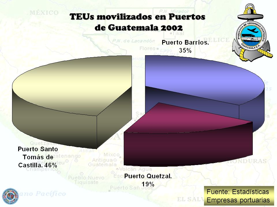 TEUs movilizados en Puertos