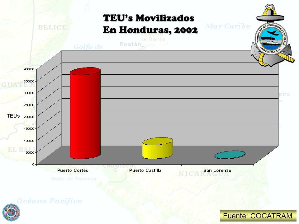 TEU's Movilizados En Honduras, 2002 TEUs Fuente: COCATRAM