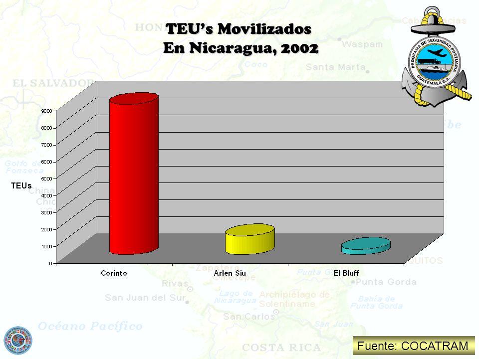 TEU's Movilizados En Nicaragua, 2002 TEUs Fuente: COCATRAM
