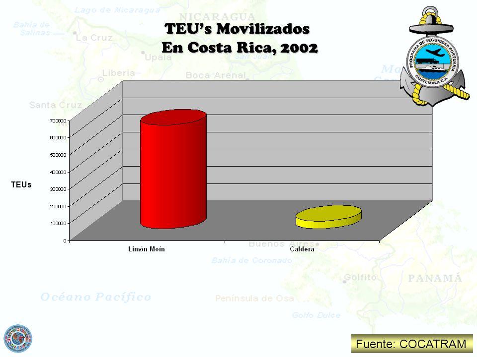 TEU's Movilizados En Costa Rica, 2002 TEUs Fuente: COCATRAM
