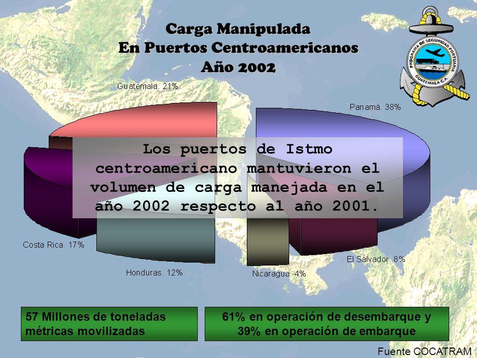 61% en operación de desembarque y 39% en operación de embarque