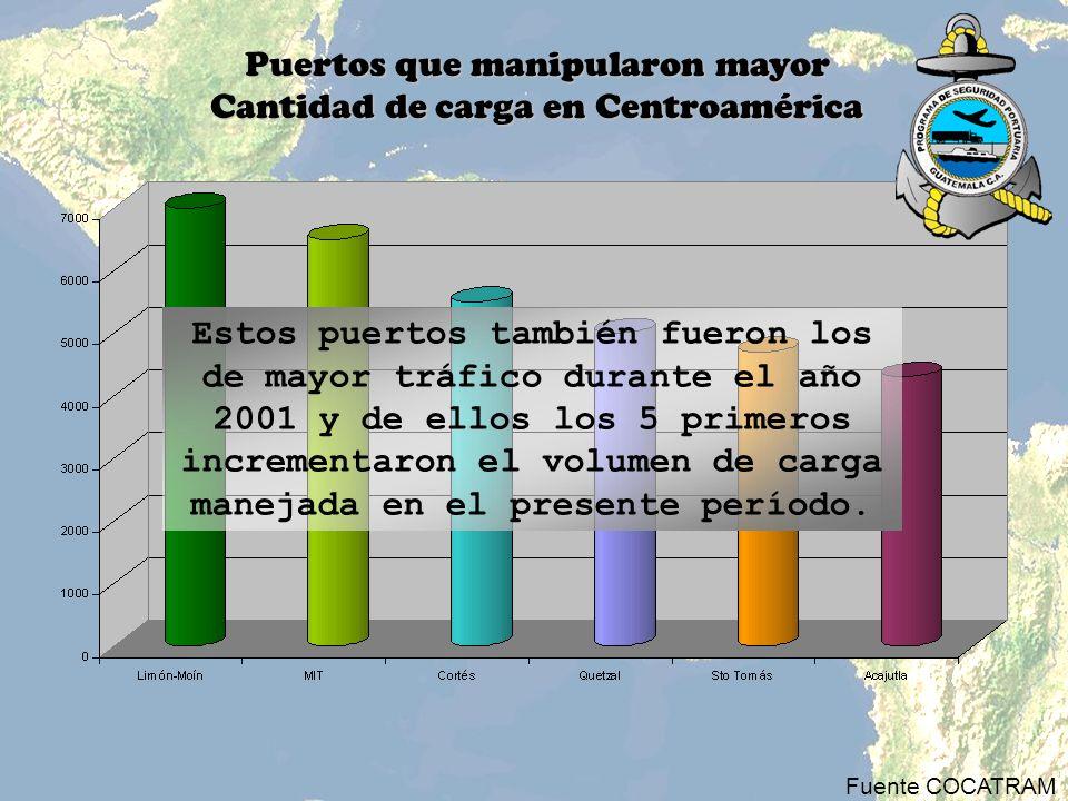 Puertos que manipularon mayor Cantidad de carga en Centroamérica