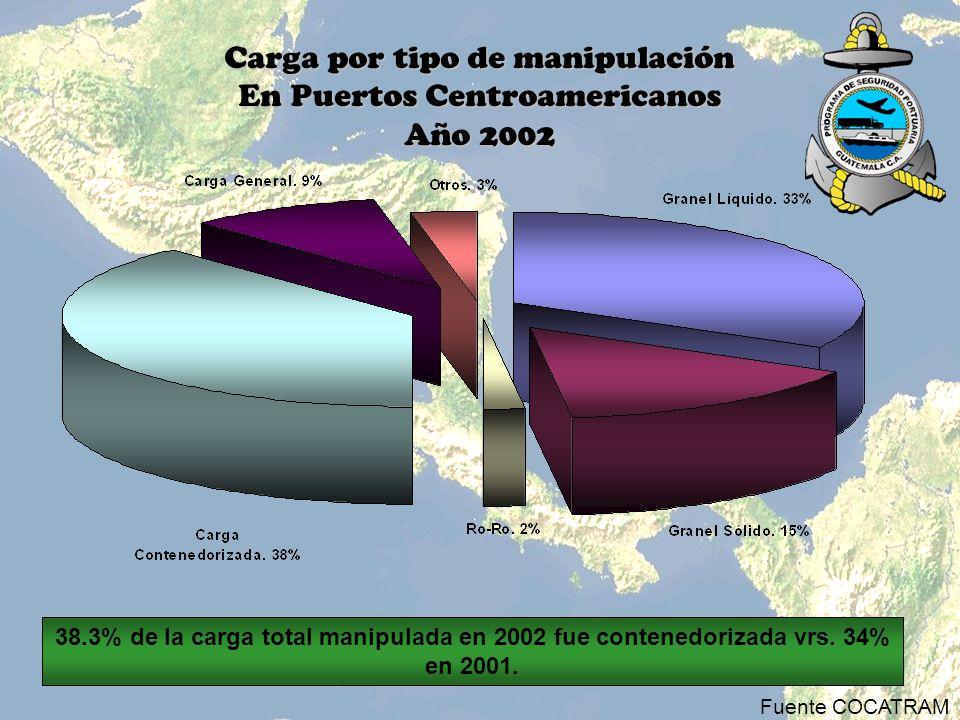 Carga por tipo de manipulación En Puertos Centroamericanos Año 2002
