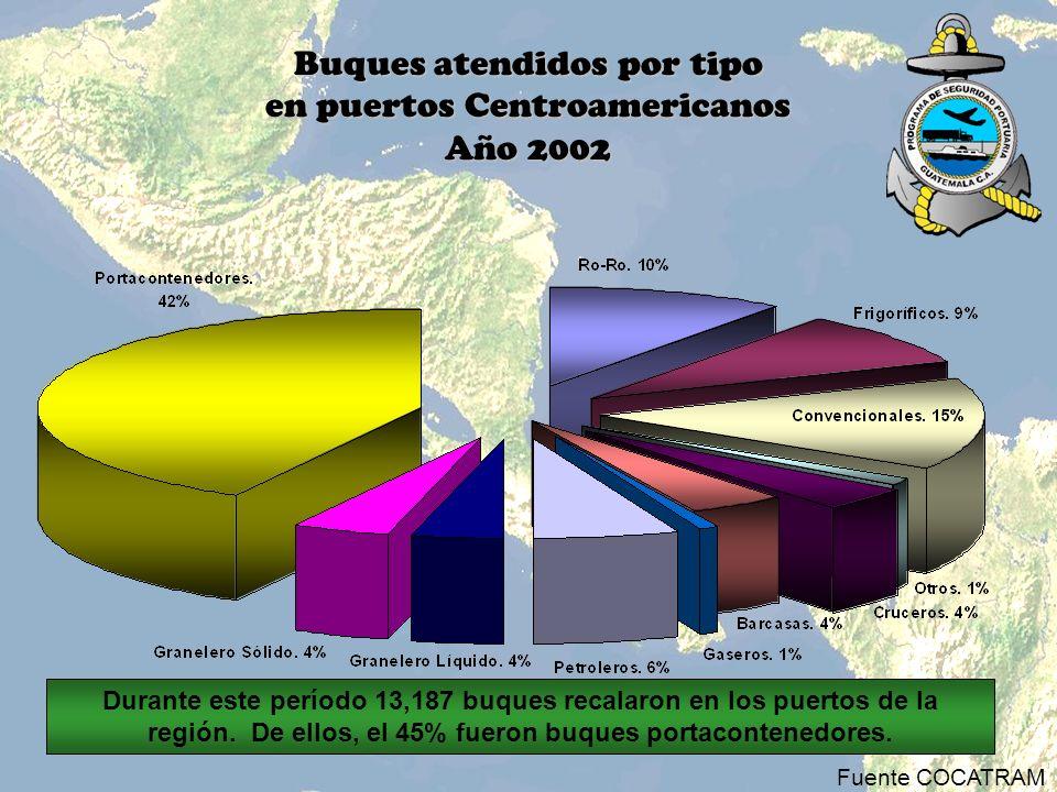 Buques atendidos por tipo en puertos Centroamericanos Año 2002