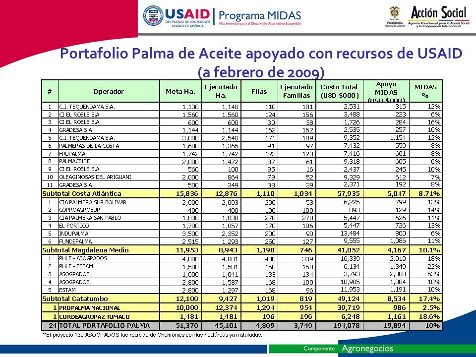 Portafolio Palma de Aceite apoyado con recursos de USAID (a febrero de 2009)