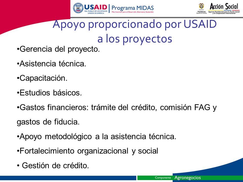 Apoyo proporcionado por USAID a los proyectos