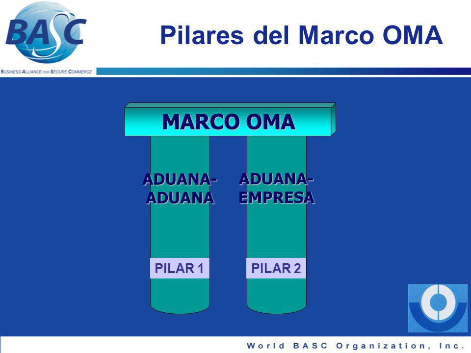 Pilares del Marco OMA MARCO OMA ADUANA-ADUANA ADUANA-EMPRESA PILAR 1