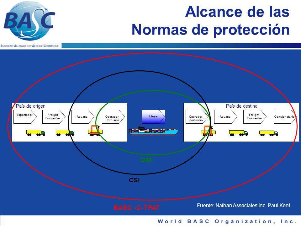 Alcance de las Normas de protección