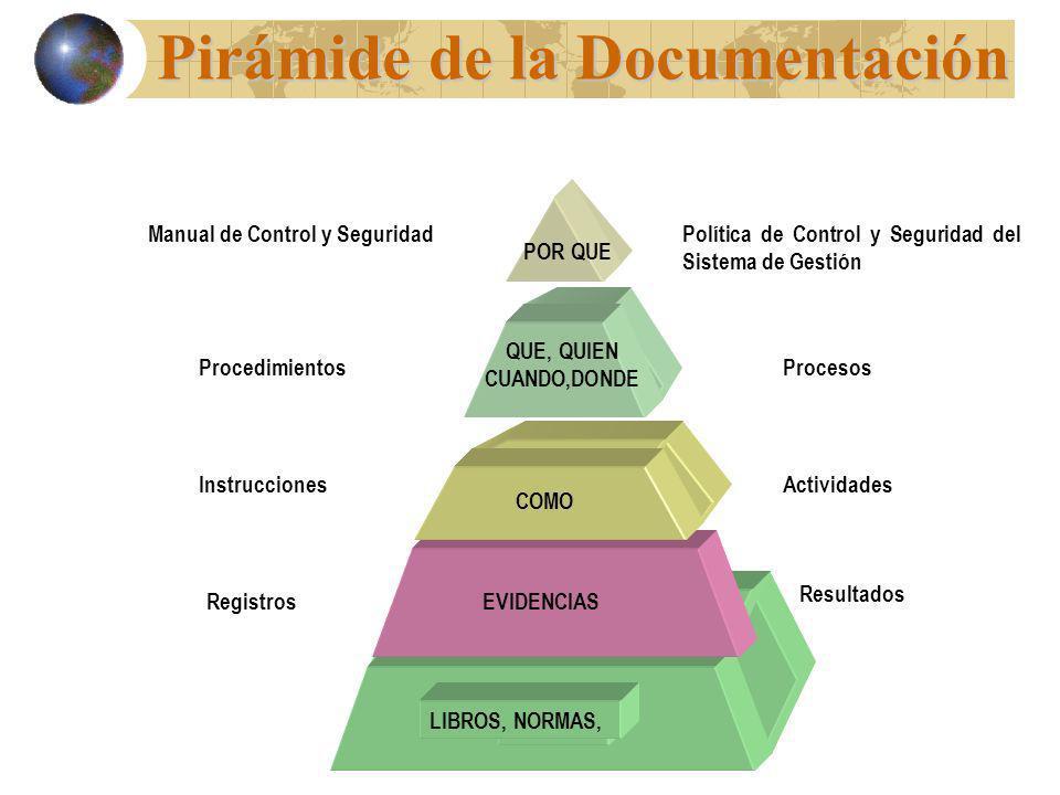 Pirámide de la Documentación