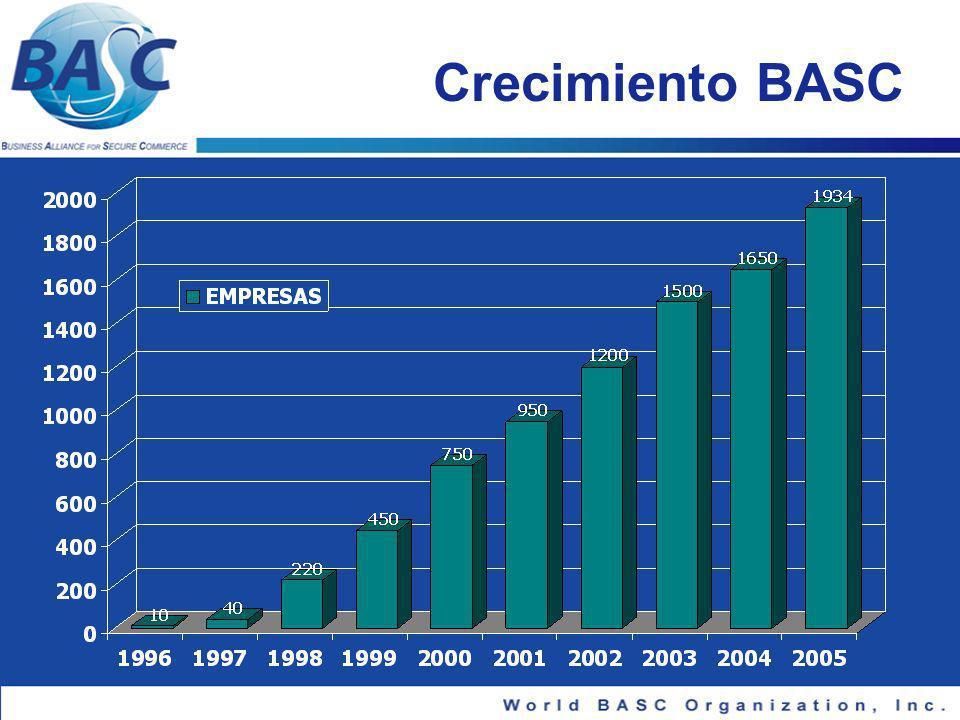 Crecimiento BASC PENDIENTE DATO DE EMPRESAS AÑO 2005