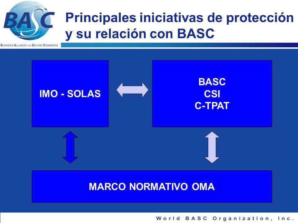 Principales iniciativas de protección y su relación con BASC
