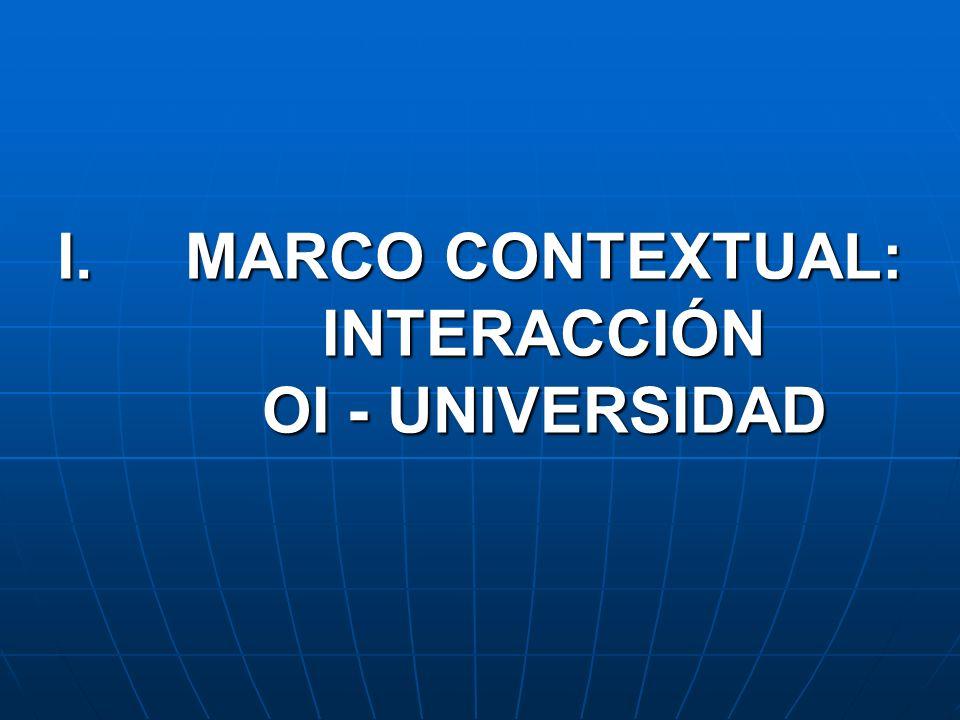 MARCO CONTEXTUAL: INTERACCIÓN OI - UNIVERSIDAD