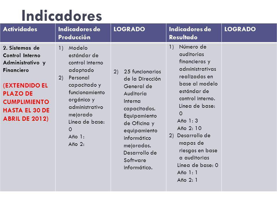 Indicadores Actividades Indicadores de Producción LOGRADO