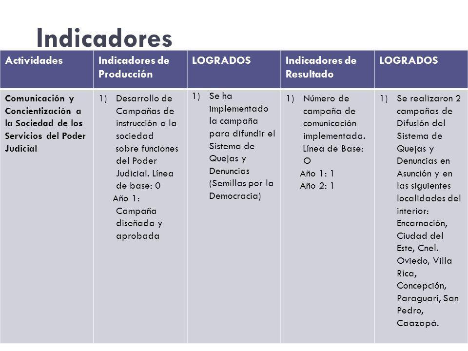 Indicadores Actividades Indicadores de Producción LOGRADOS