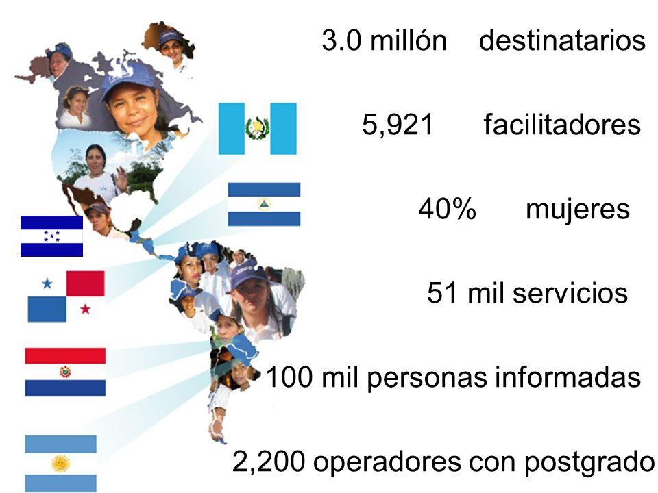3.0 millón destinatarios5,921 facilitadores. 40% mujeres. 51 mil servicios. 100 mil personas informadas.