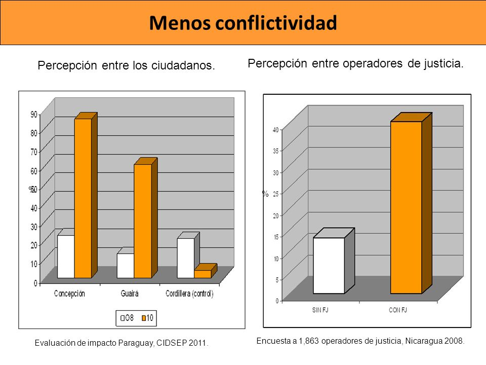 Menos conflictividad Percepción entre operadores de justicia.