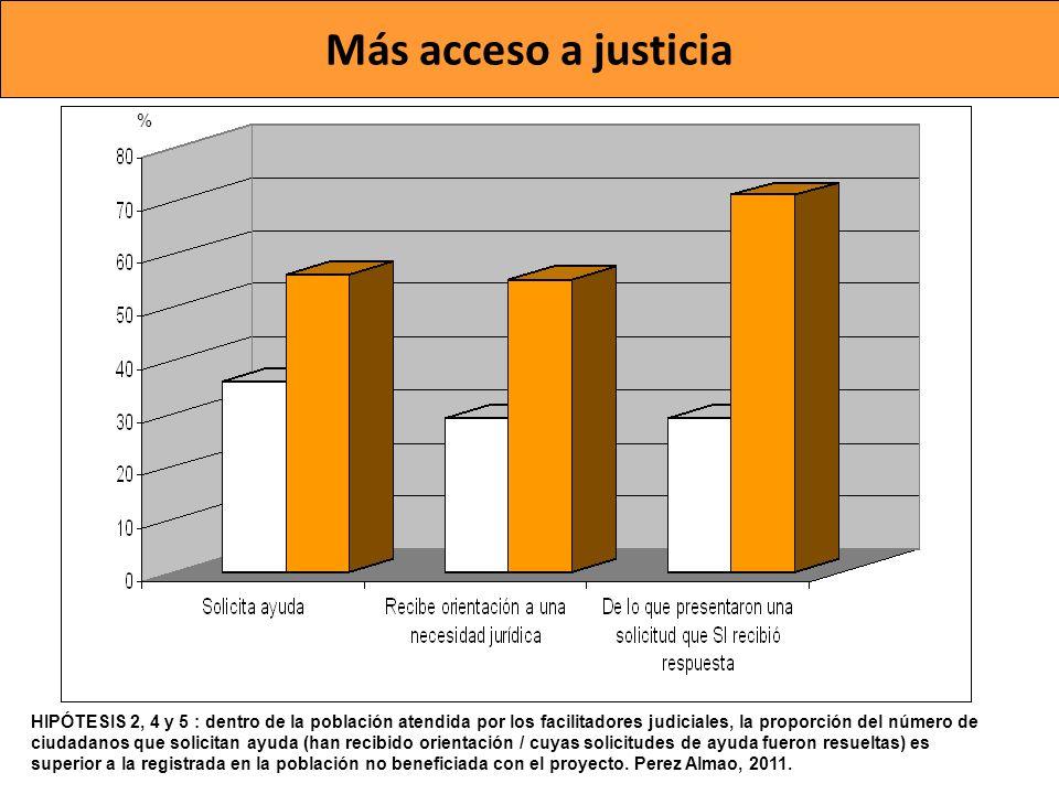 Más acceso a justicia %