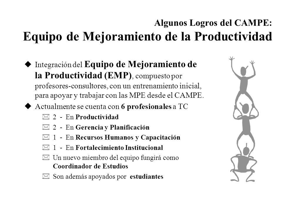 Algunos Logros del CAMPE: Equipo de Mejoramiento de la Productividad