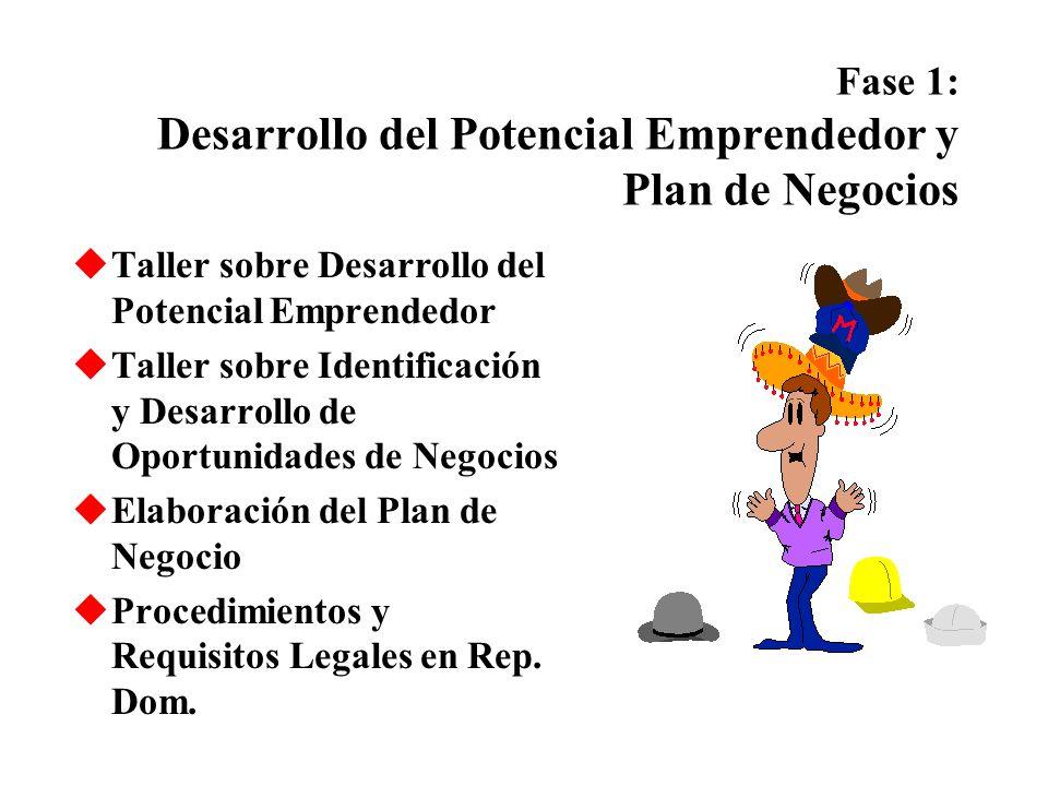 Fase 1: Desarrollo del Potencial Emprendedor y Plan de Negocios