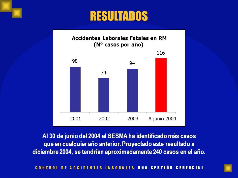 Accidentes Laborales Fatales en RM