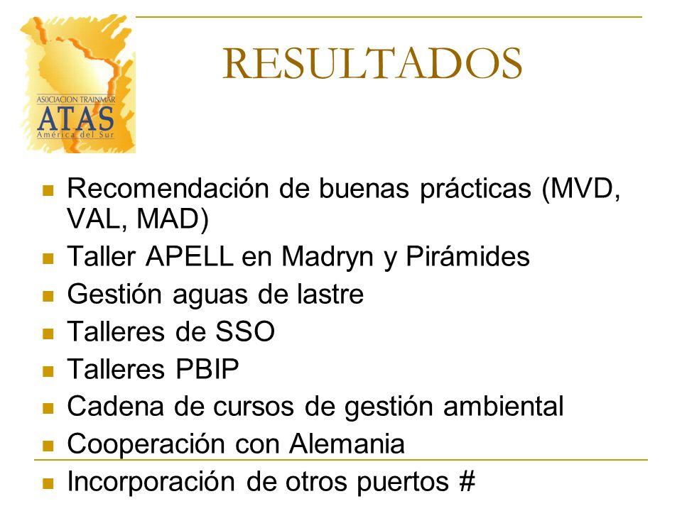 RESULTADOS Recomendación de buenas prácticas (MVD, VAL, MAD)