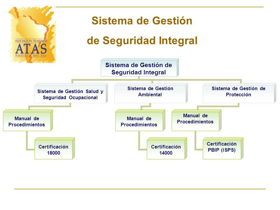 Sistema de Gestión de Seguridad Integral