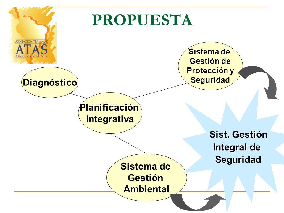PROPUESTA Diagnóstico Planificación Integrativa Sist. Gestión