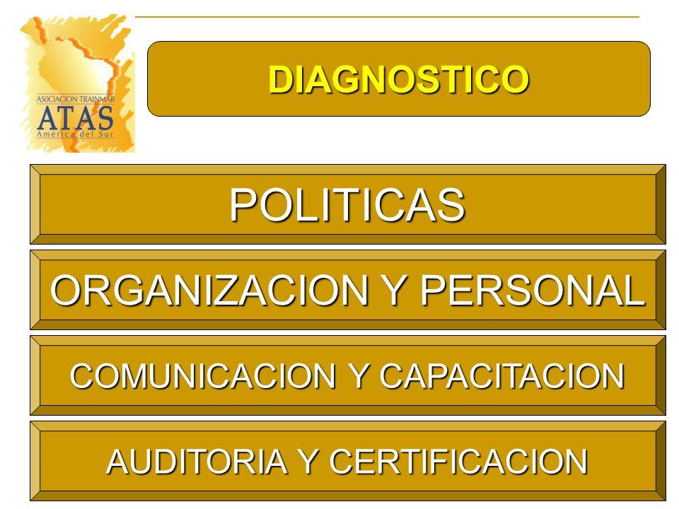 POLITICAS ORGANIZACION Y PERSONAL DIAGNOSTICO