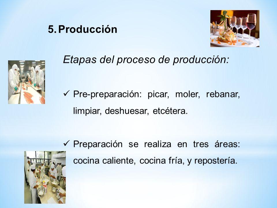 Etapas del proceso de producción: