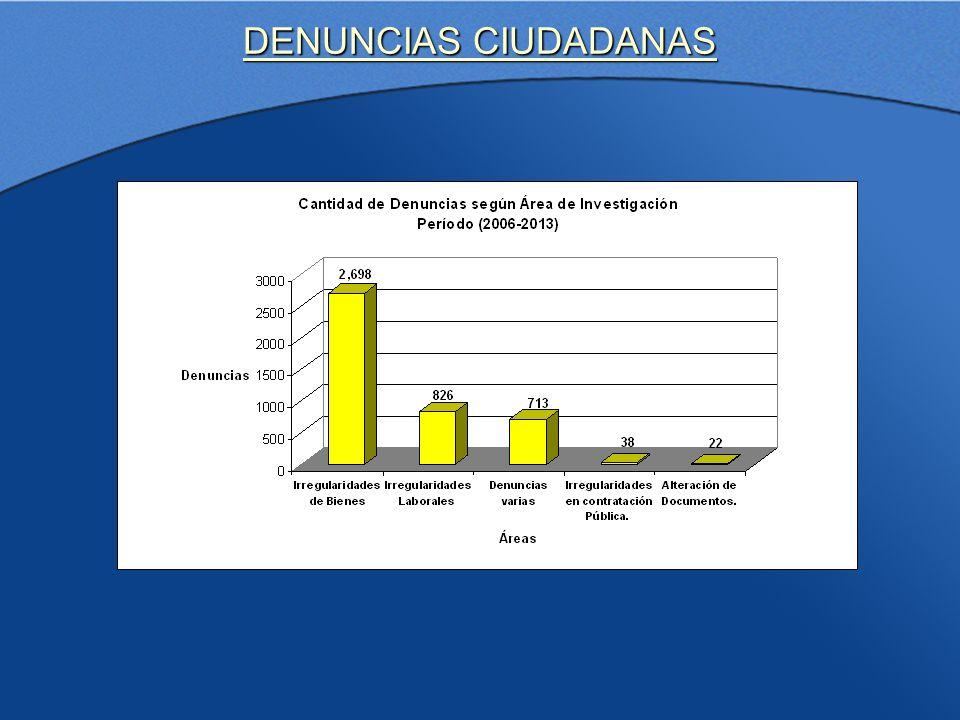DENUNCIAS CIUDADANAS