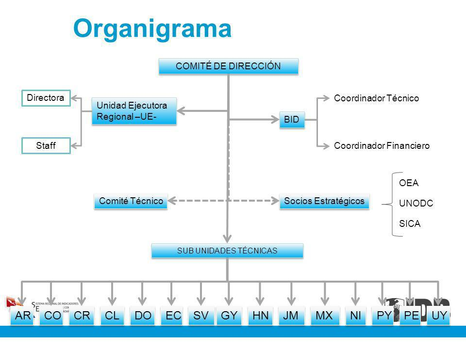 Organigrama AR CO CR CL DO EC SV GY HN JM MX NI PY PE UY