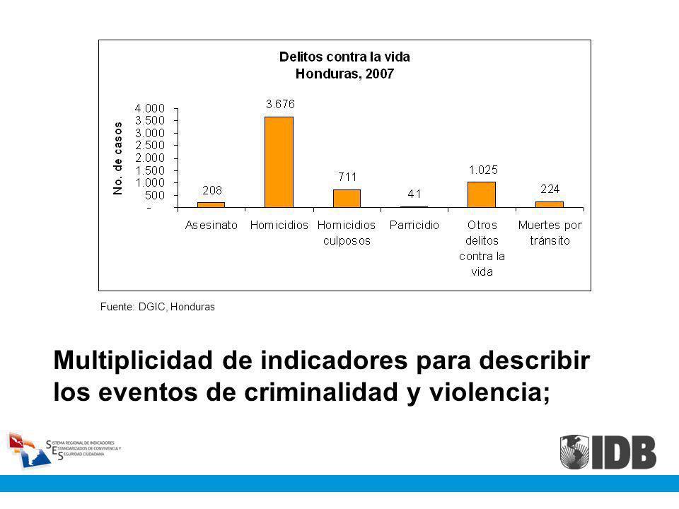 Fuente: DGIC, Honduras Multiplicidad de indicadores para describir los eventos de criminalidad y violencia;