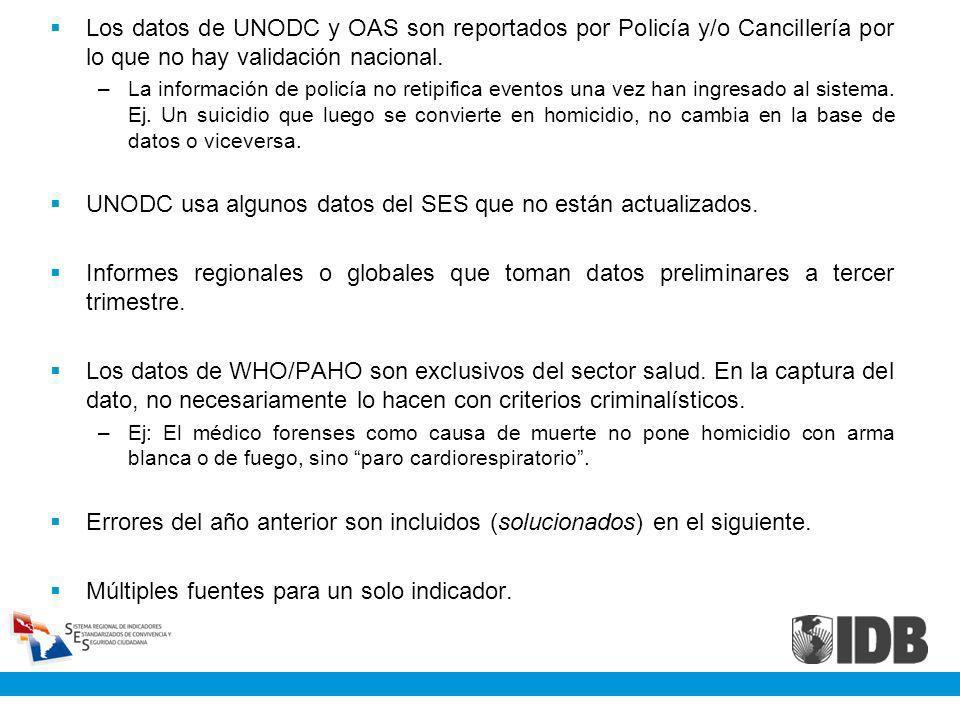 UNODC usa algunos datos del SES que no están actualizados.