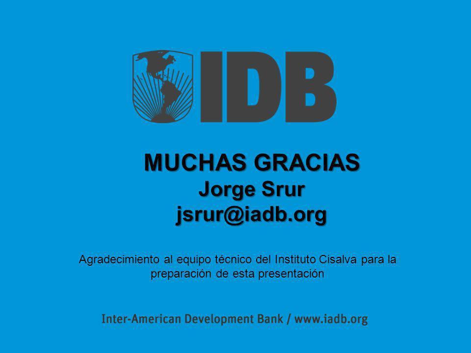 MUCHAS GRACIAS Jorge Srur jsrur@iadb.org