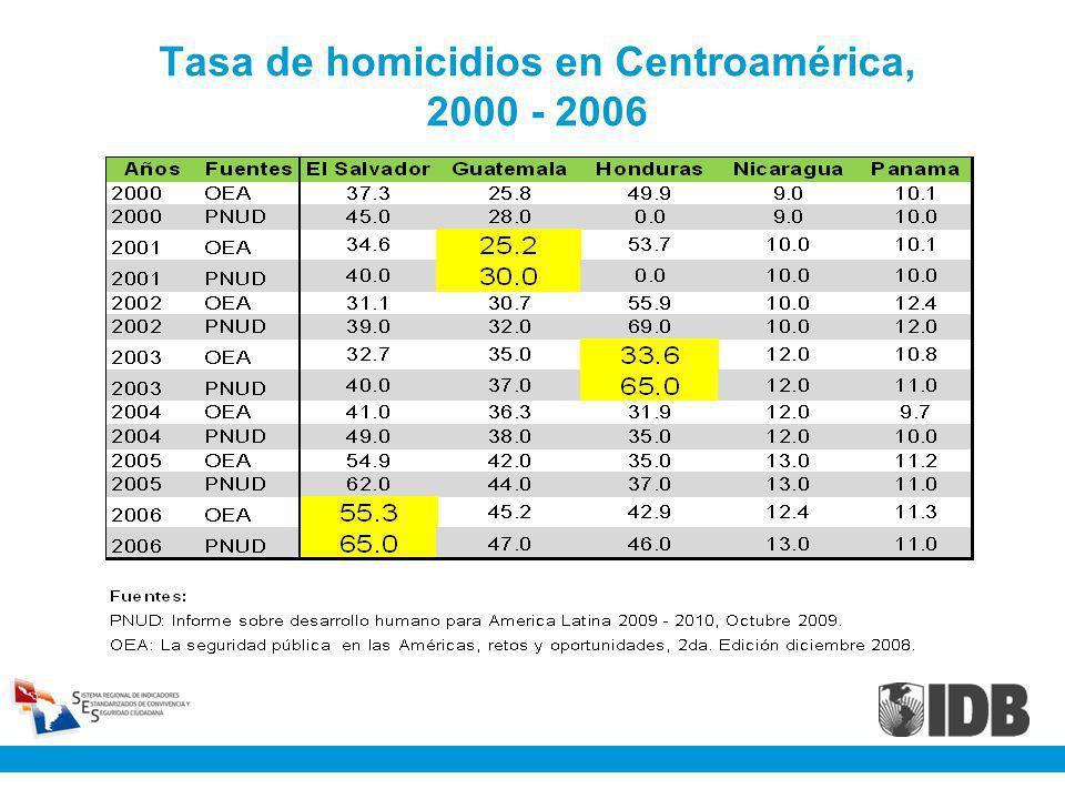 Tasa de homicidios en Centroamérica, 2000 - 2006