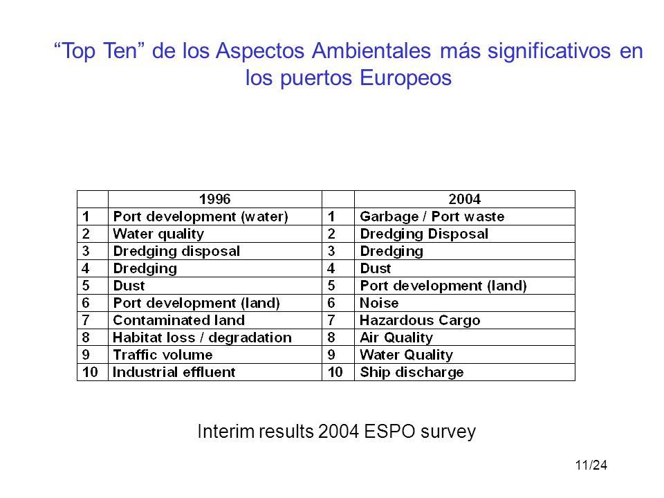 Interim results 2004 ESPO survey