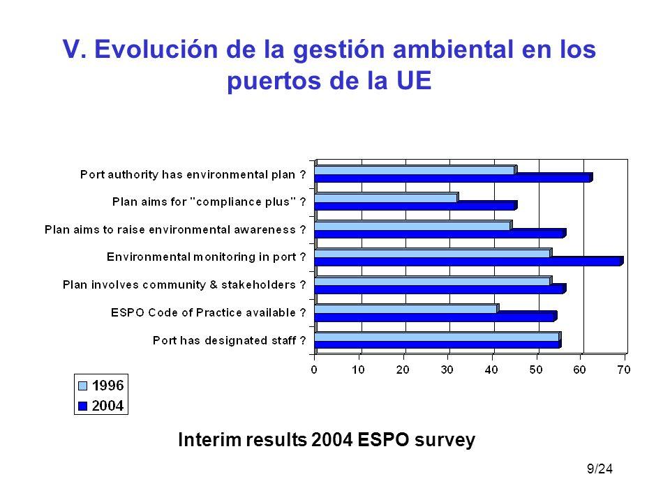 V. Evolución de la gestión ambiental en los puertos de la UE