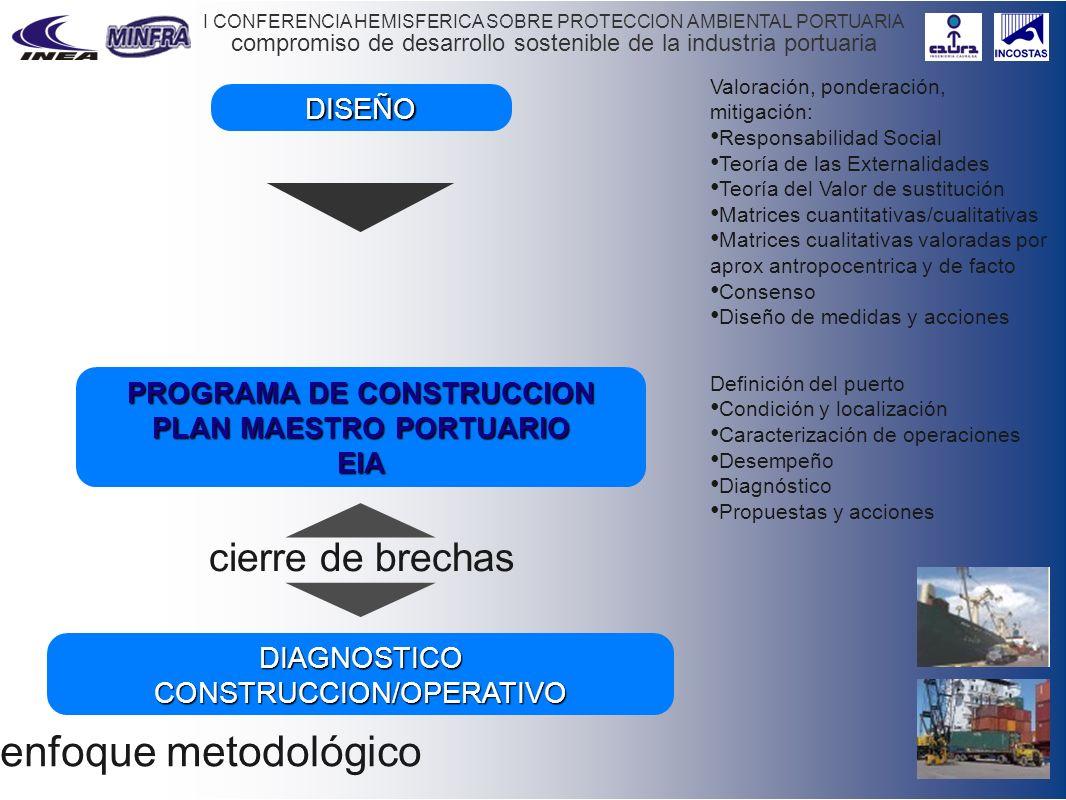 PROGRAMA DE CONSTRUCCION PLAN MAESTRO PORTUARIO