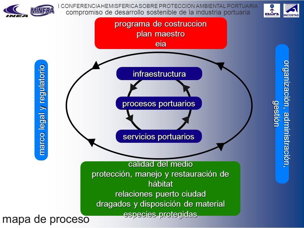 mapa de proceso programa de costruccion plan maestro eia