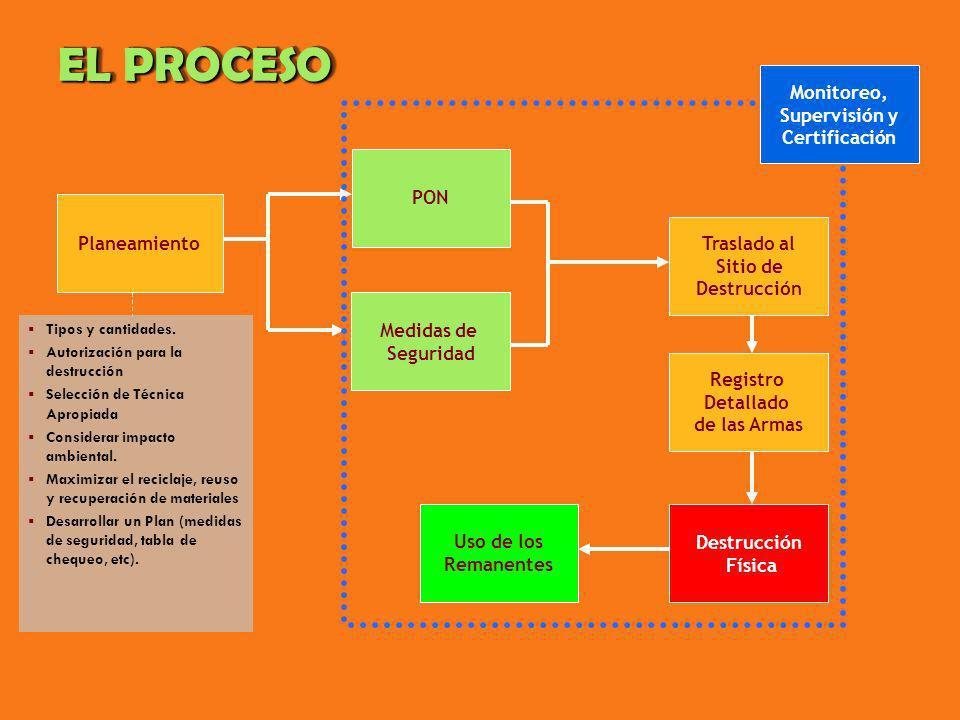 EL PROCESO Monitoreo, Supervisión y Certificación PON Planeamiento