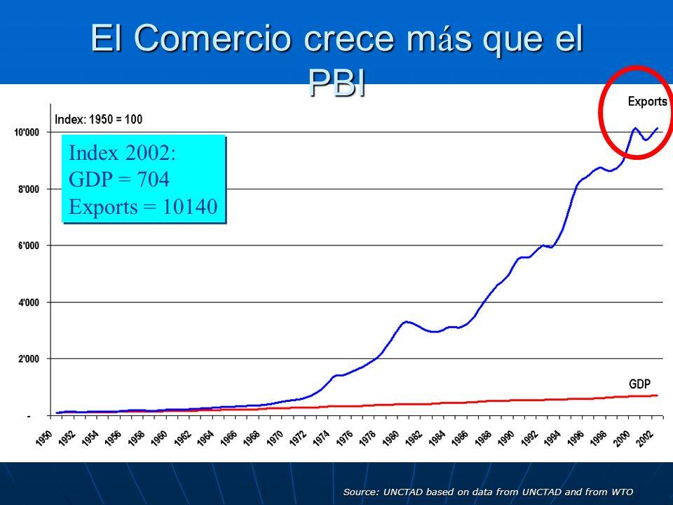 El Comercio crece más que el PBI