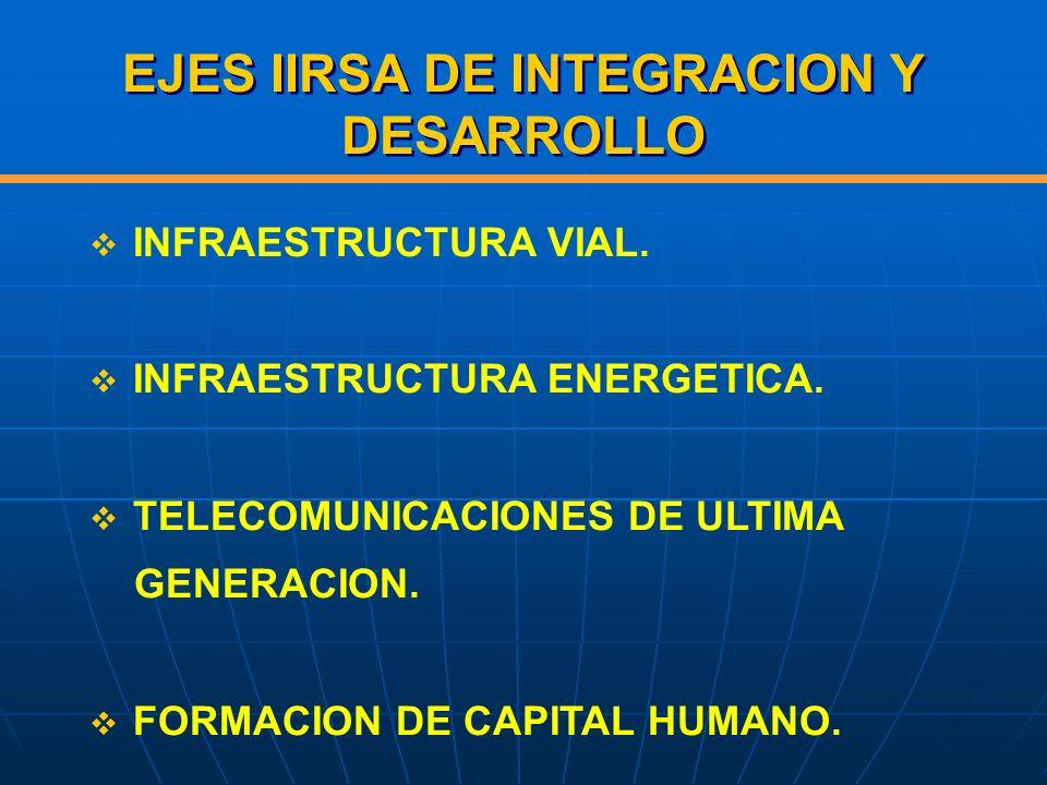 EJES IIRSA DE INTEGRACION Y DESARROLLO
