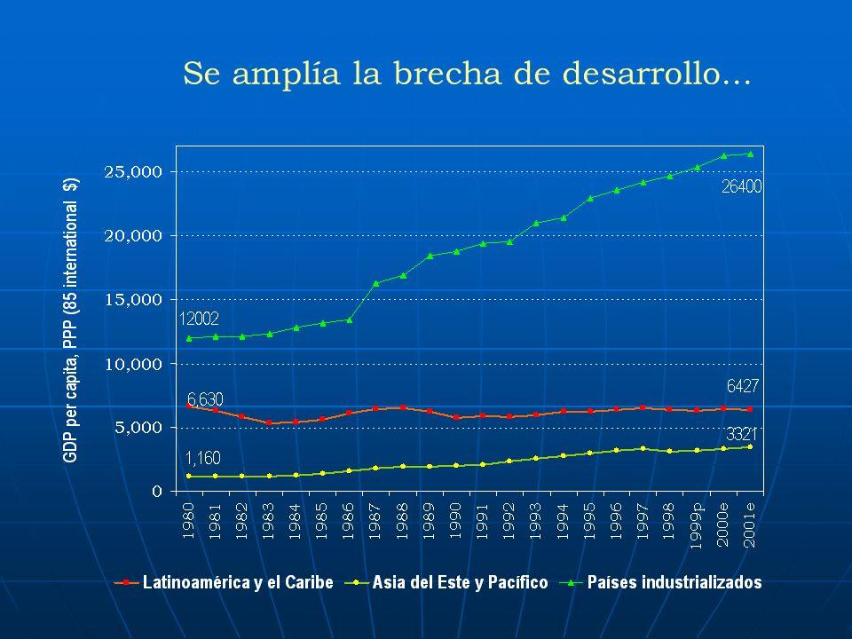 Se amplía la brecha de desarrollo...