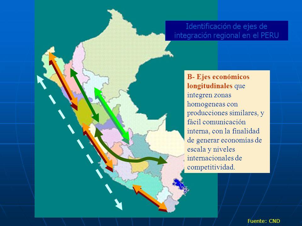 Identificación de ejes de integración regional en el PERU
