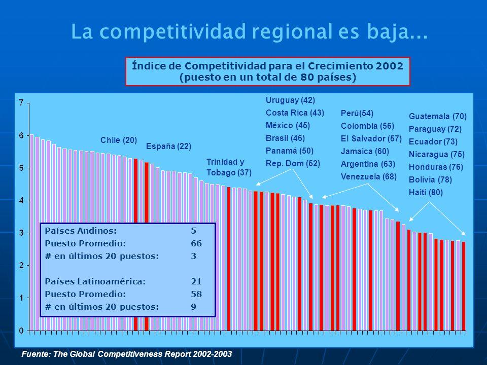 La competitividad regional es baja...