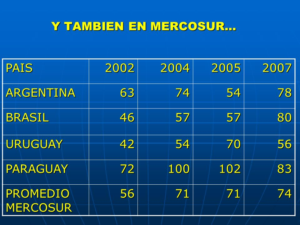 Y TAMBIEN EN MERCOSUR… PAIS. 2002. 2004. 2005. 2007. ARGENTINA. 63. 74. 54. 78. BRASIL. 46.