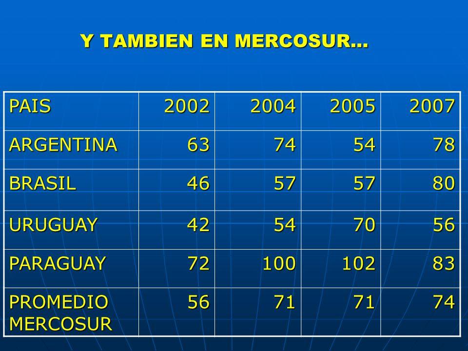 Y TAMBIEN EN MERCOSUR…PAIS. 2002. 2004. 2005. 2007. ARGENTINA. 63. 74. 54. 78. BRASIL. 46. 57. 80. URUGUAY.