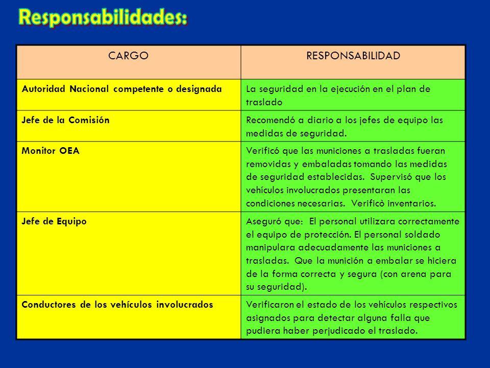 Responsabilidades: CARGO RESPONSABILIDAD