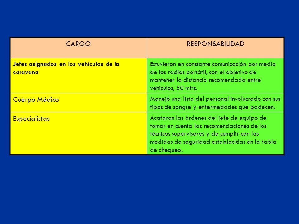 CARGO RESPONSABILIDAD Cuerpo Médico Especialistas